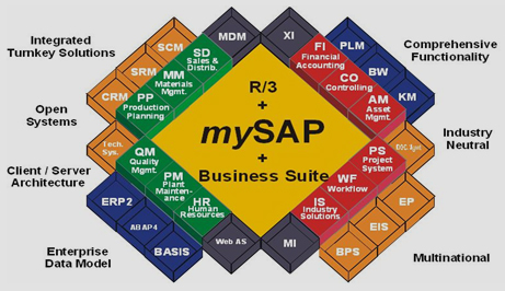 sap training in houston | leading it services and ... sap r 3 modules diagram #3