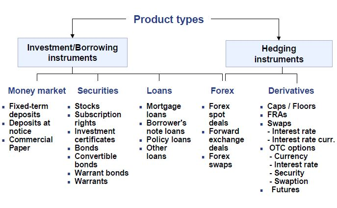 SAP Treasury product types
